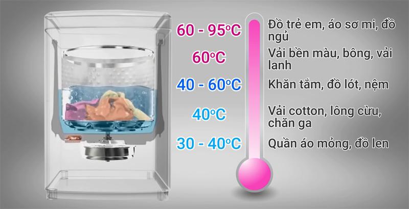 Công nghệ giặt nước nóng StainMaster