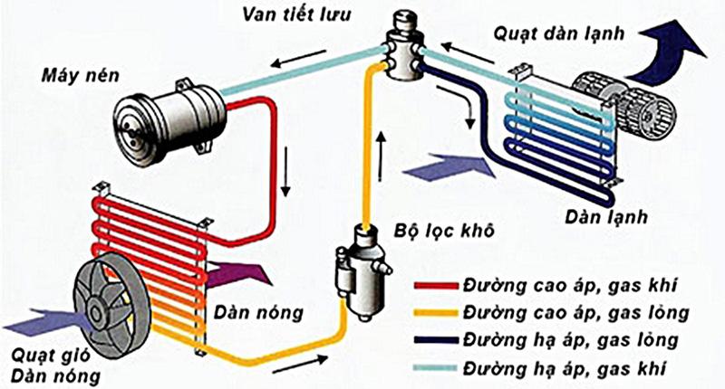Sơ đồ nguyên lý hoạt động của máy điều hòa